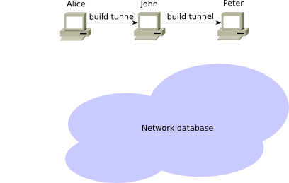 Build tunnel using router information