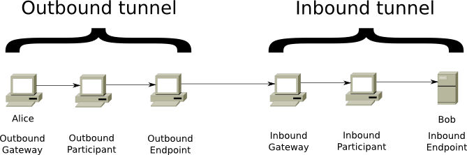 I2P: A scalable framework for anonymous communication - I2P